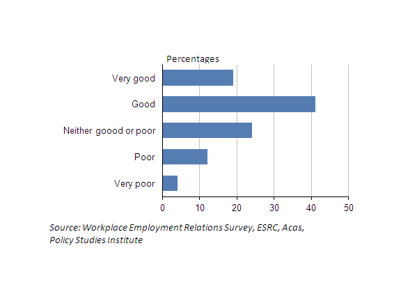 chart showing employees perception of relations in the workplace with management in 2004