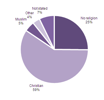 Figure 1: Religious affiliation, England and Wales, 2011