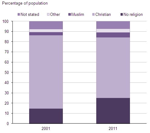 Figure 2: Religious affiliation, 2001-2011, England and Wales
