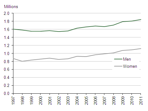 Figure 1: Men and women aged 20-34 living with parents, UK, 1997-2011