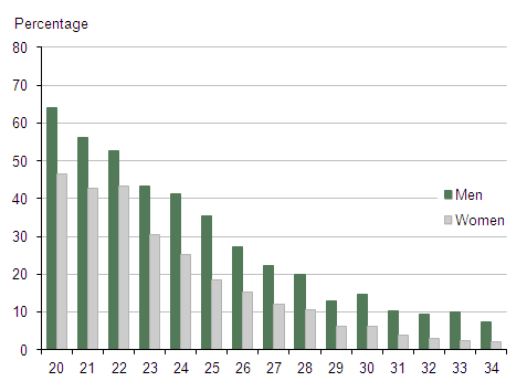 Figure 2: Percentage of men and women aged 20-34 living with their parents by age and sex, UK, 2011
