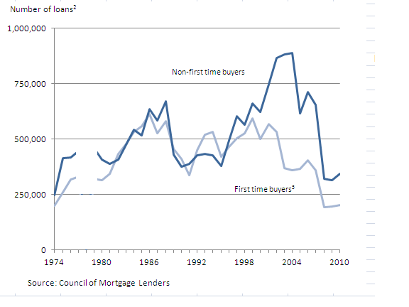 Number of first time and non-first time buyer mortgages
