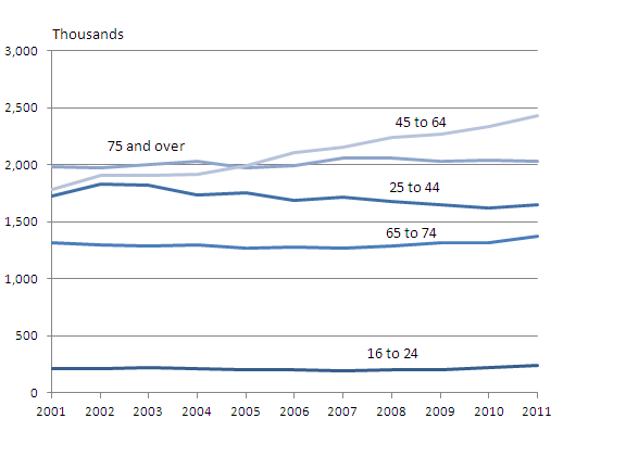 Graph showing number of people living alone from 2001 by age group