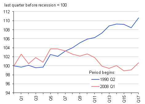 Chart showing the path of real household actual income per head over the last two recessions. For each of the recessions, the value of real household actual income per head in the last quarter before the beginning of the downturn has been used as a reference point to index its values for the following seventeen quarters.