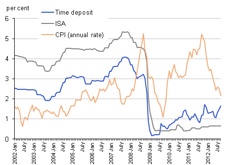 Chart showing the rate of inflation as measured by the Consumer Prices Index and the interest rate paid on time deposits and ISAs for the United Kingdom between January 2002 to September 2012