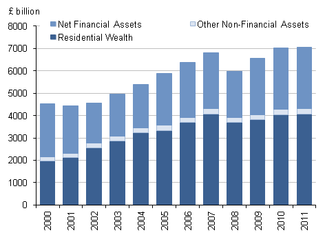 Chart showing the breakdown of household net wealth between residential wealth, other non-financial assets and financial assets for the UK between 2000 and 2011