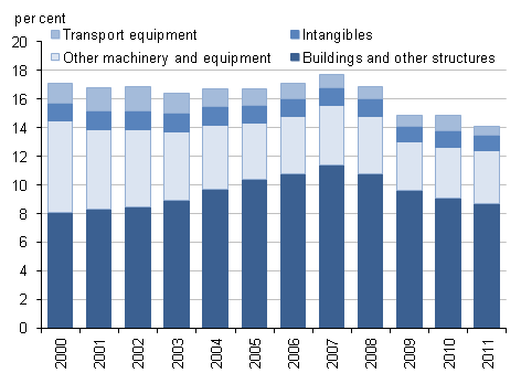 Chart showing the breakdown of gross fixed capital formation as a percentage of gross domestic product between, transport equipment, intangibles, other machinery and equipment, and buildings and other structures for the UK between 2000 and 2011