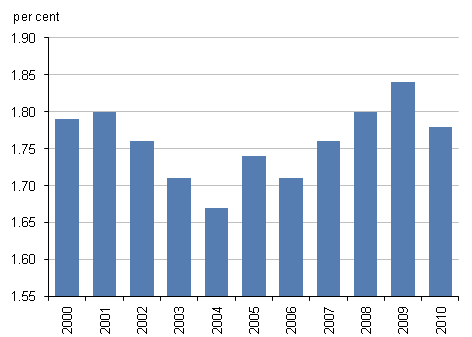 Chart showing expenditure on research and development as a percentage of gross domestic product in the UK between 2000 and 2010
