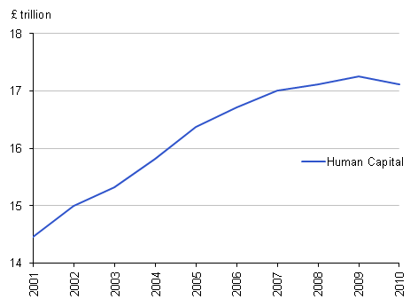 Chart showing the human capital stock for the UK between 2001 and 2010