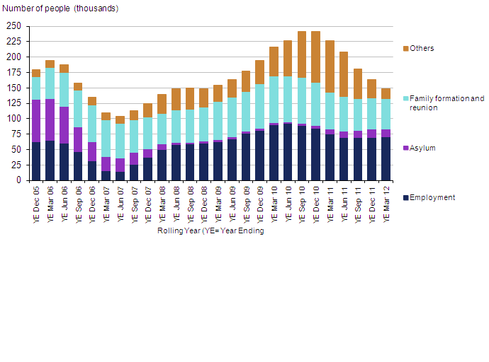 Grants of settlement, excluding EEA and Swiss nationals, 2005–2012