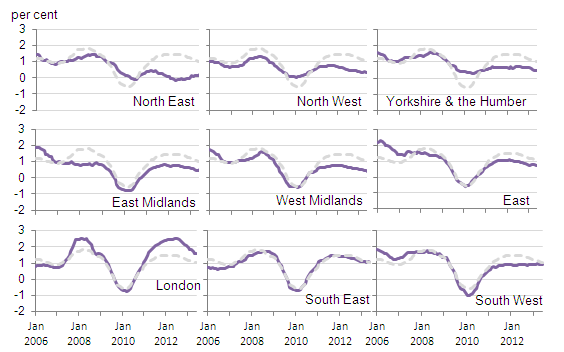 Figure 7: IPHRP percentage change over 12 months by English region
