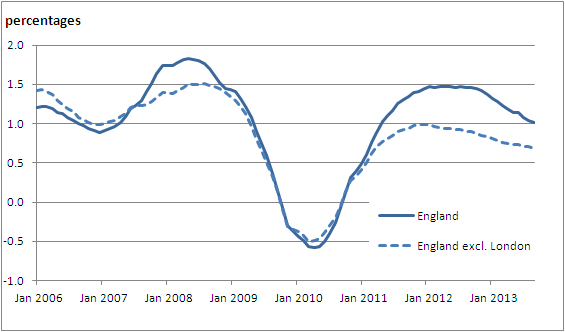 Figure 8: IPHRP percentage change over 12 months, England