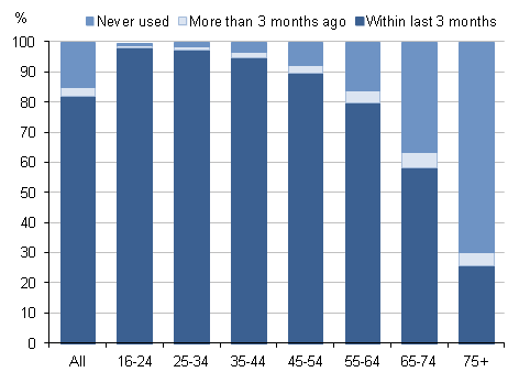 Figure 1: Internet users and non-users by age group (years), 2012 Q3