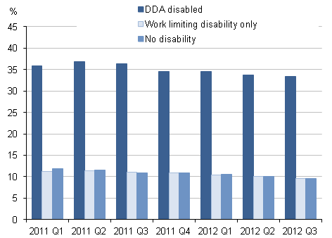 Figure 3: Internet non-users by disability status