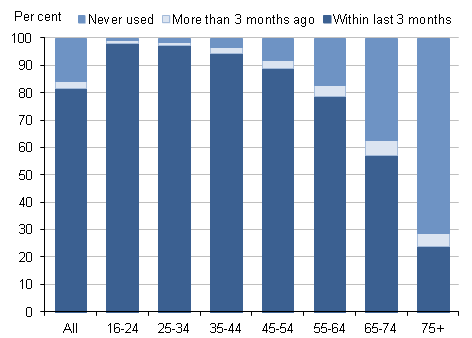 Figure 1: Internet users and non-users by age group (years), 2012 Q2
