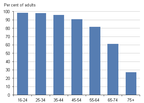 Internet users by age group (years), 2012 Q1