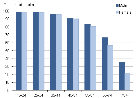 Internet users by age group (years) and sex, 2012 Q1