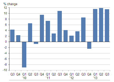 Figure 2: Quarterly change from a year earlier in earnings from visits to the UK