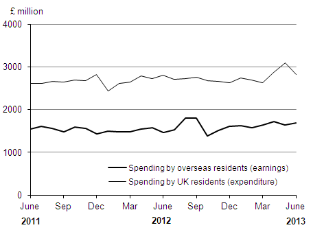 Figure 2: Spending by overseas residents in the UK and spending by UK residents overseas by month (seasonally adjusted)