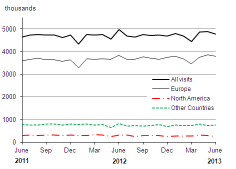 Figure 4: UK residents' visits abroad by month (seasonally adjusted)