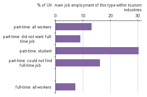 Figure 1: Proportion of part-time and full-time employment in the UK that was within tourism industries, 2011