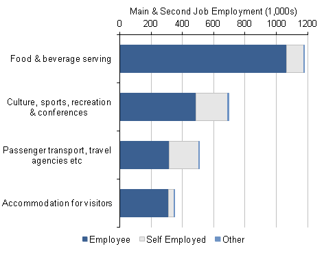 Figure 3: Self-employed and employee employment within summary tourism industries, 2011