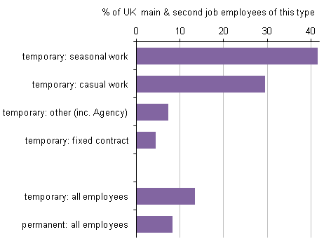 Figure 4: Proportion of temporary employment that is within Tourism Industries 2011