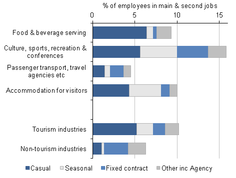 Figure 5: Temporary employment by Tourism Industry 2011