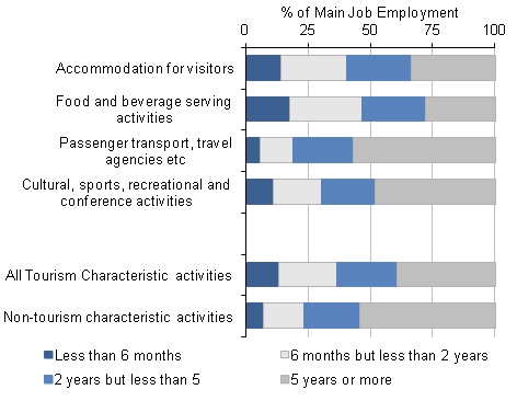 Figure 6: Length of time with current employer - Main Jobs, 2011
