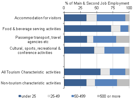 Figure 7: Number of employees in workplaces by tourism industry, 2011