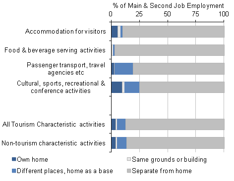 Figure 8: Home working characteristics of Tourism Industries, 2011