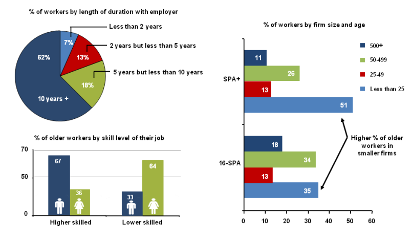This is a chart showing older workers by duration with their employer, skill level and firm size, Q4 2011, UK