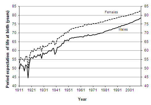 Period expectation of life at birth according to mortality rates experienced in given years, 1911 - 2010, United Kingdom