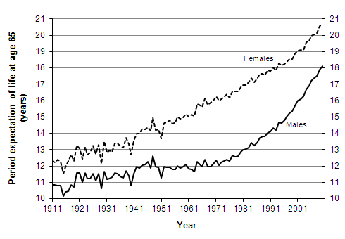 Period expectation of life at age 65 according to mortality rates experienced in given years, 1911 - 2010, United Kingdom
