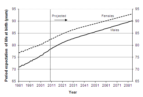 Actual and projected period expectation of life at birth according to mortality rates for given year, 1981-2085, United Kingdom