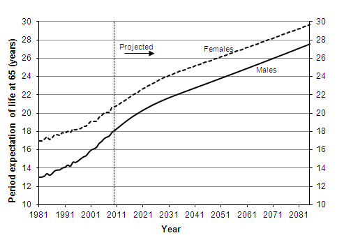 Actual and projected period expectation of life at age 65 according to mortality rates for given year, 1981-2085, United Kingdom