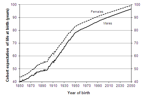 Cohort expectation of life at birth according to historic and projected mortality rates, persons born 1850–2050,England and Wales