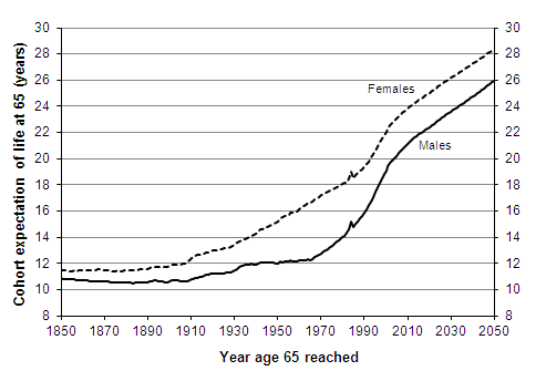 Cohort expectation of life at age 65 according to historic and projected mortality rates, persons who reached age 65 1850–2050, England and Wales