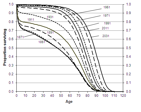 Proportion of persons surviving (on a period basis) to successive ages, according to mortality rates experienced or projected, persons born 1851-2031, England and Wales