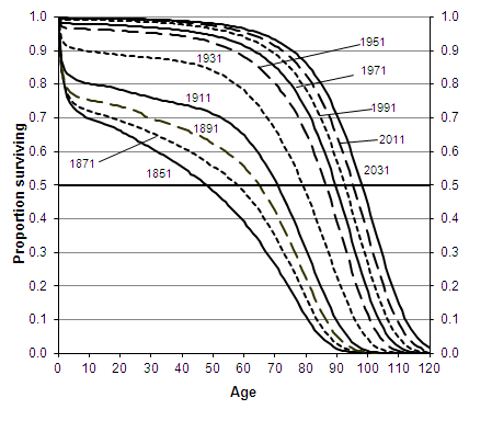 Proportion of persons surviving (on a cohort basis) to successive ages, according to mortality rates experienced or projected, persons born 1851-2031, England and Wales