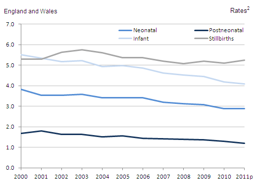 This chart shows the stillbirths and infant mortality rates per 1,000 live births, between 2000 and 2011 in England and Wales