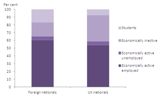 Figure 1: Main economic activity of non-UK born usual residents age 16 and over by nationality
