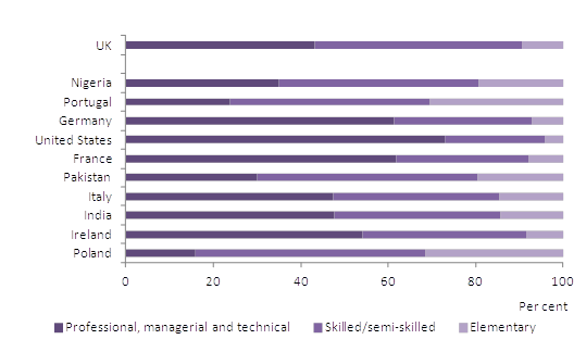 Figure 2: Occupational structure for top ten foreign nationalities and UK nationals age 16+
