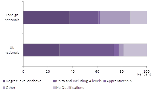 Figure 3: Highest level of qualification for usual residents age 16 and over by nationality