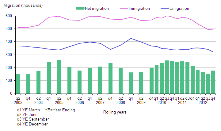 Latest total long-term international migration estimates, UK, 2002–2012