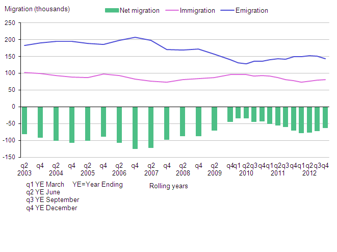 Long-term international migration estimates of British citizens, UK, 2002–2012