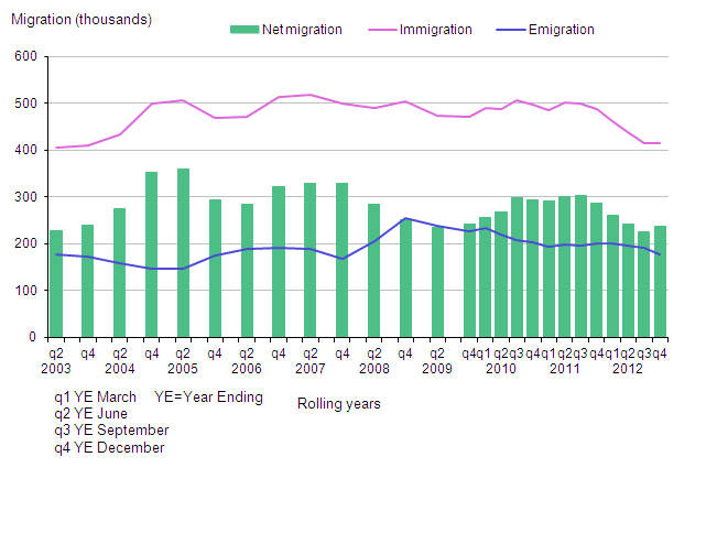 Long-term international migration estimates of non-British citizens, UK, 2002 –2012