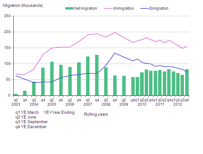 Long-term international migration estimates of EU citizens (excluding British) UK, 2002–2012