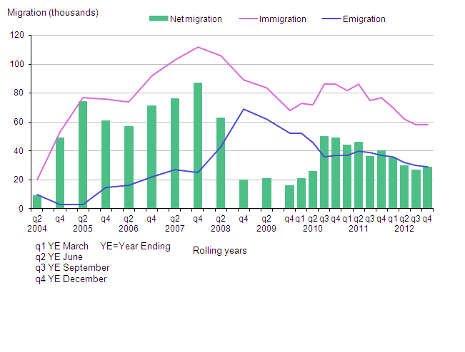 Long-term international migration estimates of EU8 citizens, UK, 2004–2012