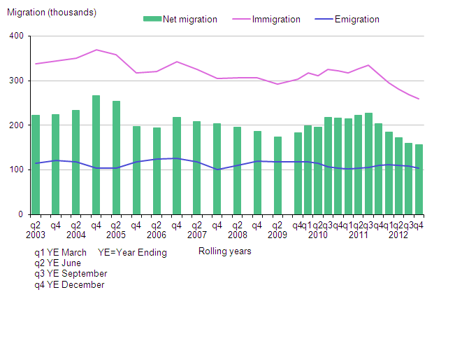 Long-term international migration estimates of non-EU Citizens, UK, 2002–2012